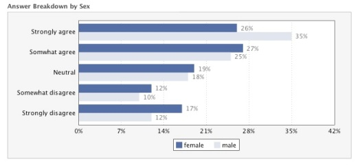 ESAT Survey - By Sex